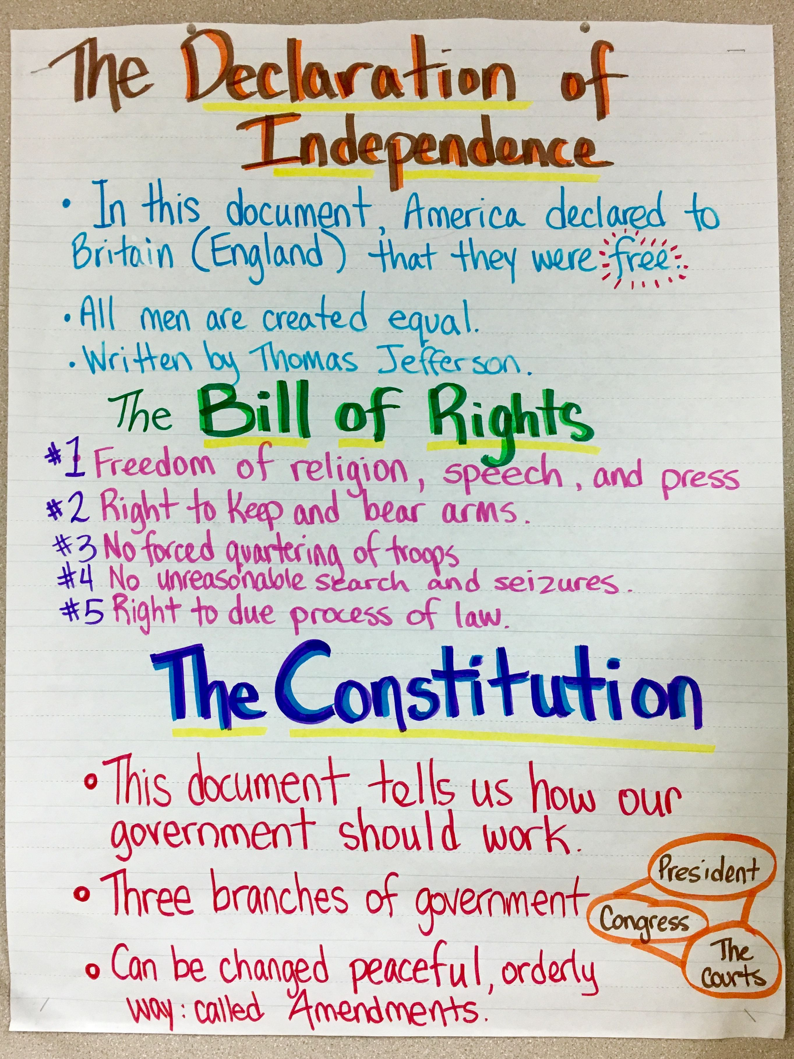 Declaration of Independence Bill of Rights The Constitution   Third grade  social studies [ 3635 x 2726 Pixel ]