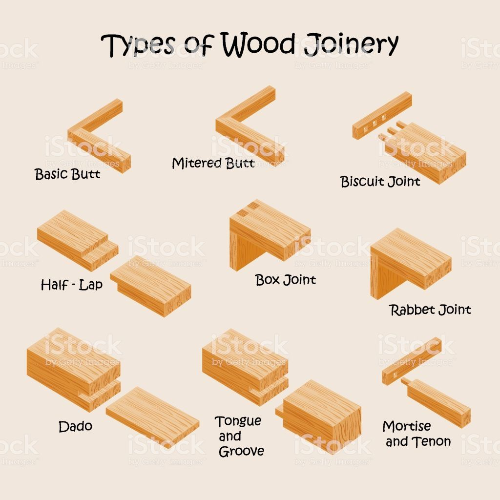 Types Of Wood Joints And Joinery Industrial Vector Illustration Types Of Wood Joints Wood Joints Woodworking Joints