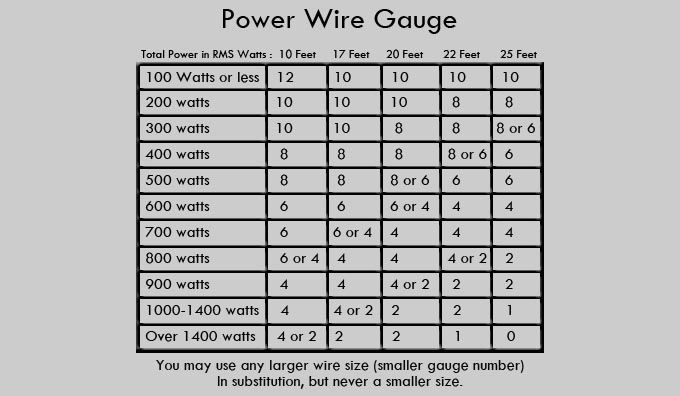 Awg gauge current chart images wiring table and diagram sample awg gauge current chart gallery wiring table and diagram sample awg gauge current chart choice image greentooth Image collections