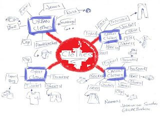 How to expand and learn vocabulary with mind maps.