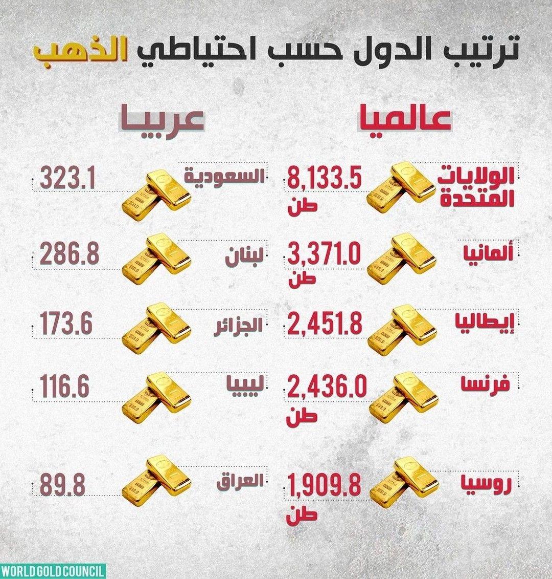 احتياطي الذهب الولايات المتحدة وألمانيا في المقدمة ذهب احتياطي الذهب الترتيب العالمي الولايات المتحدة ألمانيا إيطاليا فرنسا روسيا السعودية لبنان ال