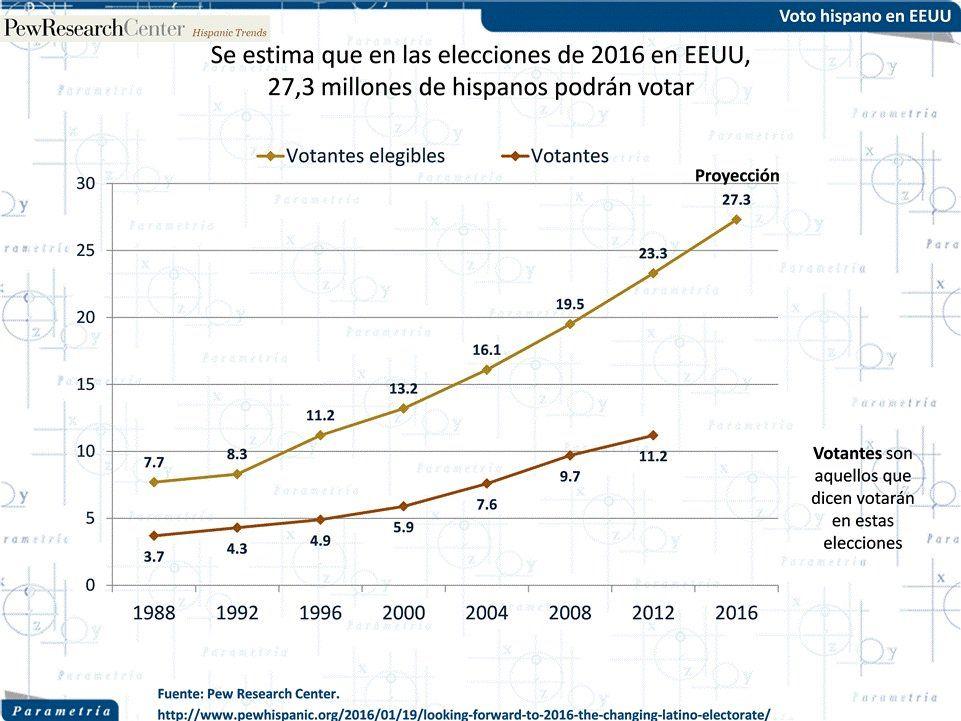 """""""¿Sabes de qué tamaño es el electorado latino en #EEUU? Consulta la información aquí https://t.co/VHLb9UBvQg https://t.co/cUNjLXCPcc"""""""