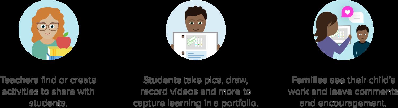 3 audiences graphic 3x.png Student encouragement