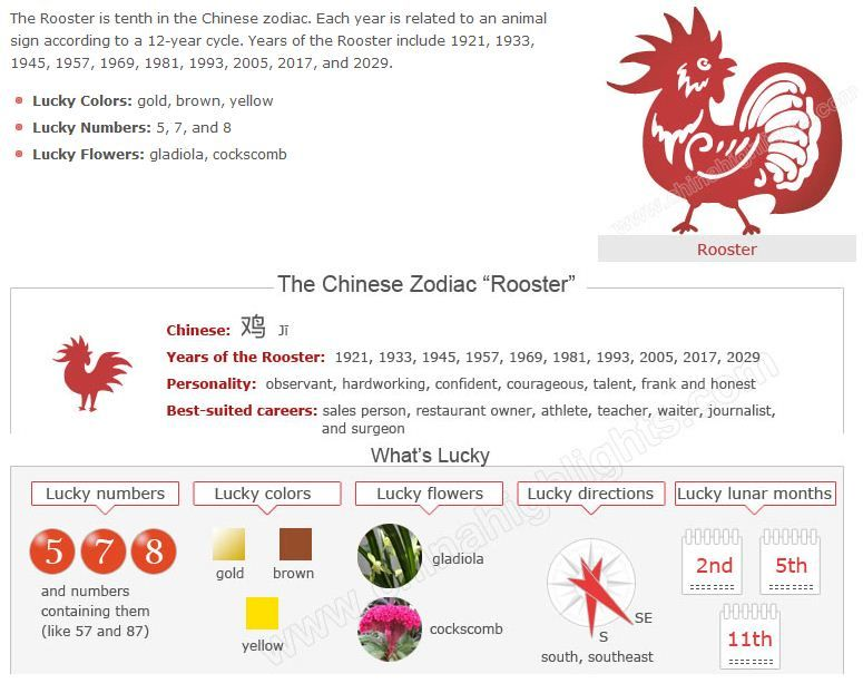 Year of Rooster, Chinese zodiac Year of Rooster Chinese