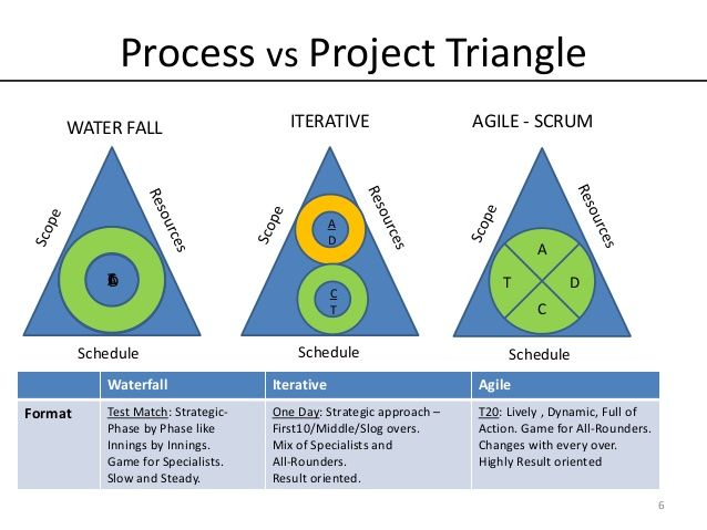 Agile vs iterative vs waterfall models team management for Project management vs agile