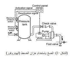 how does a pressure tank work - Google Search | DIY survival