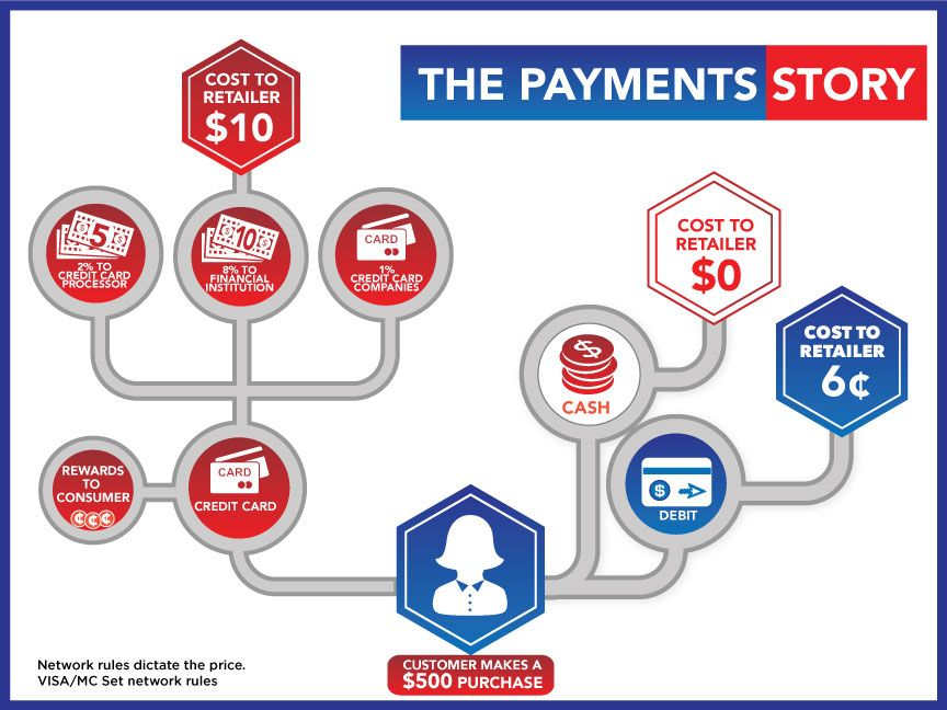 Canada's Payments Story. Cards