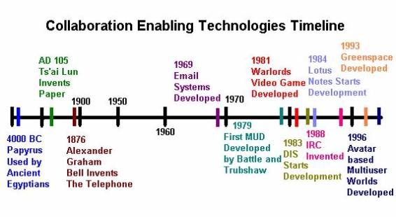 Early timeline Evolution of Tech! Pinterest Timeline - sample advertising timeline