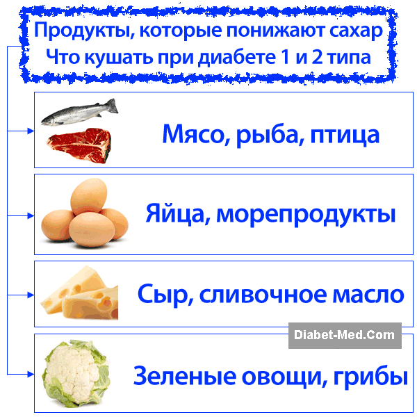 "kak-snizit-sahar-w-krowi.png | DM 2 food | Pinterest | 50, 20"" and 11"