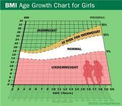 Image Result For Bmi Chart Girls  Bmi Charts    Chart