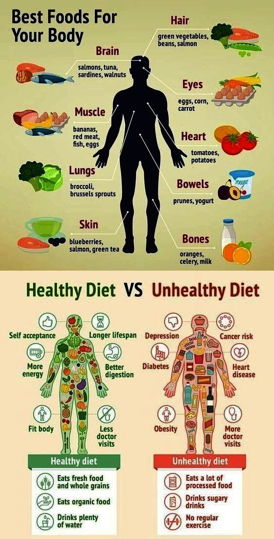 #infographicthe #infographic #foodsfoods #different #unhealthy #category #sleeping #tipsbest #health...
