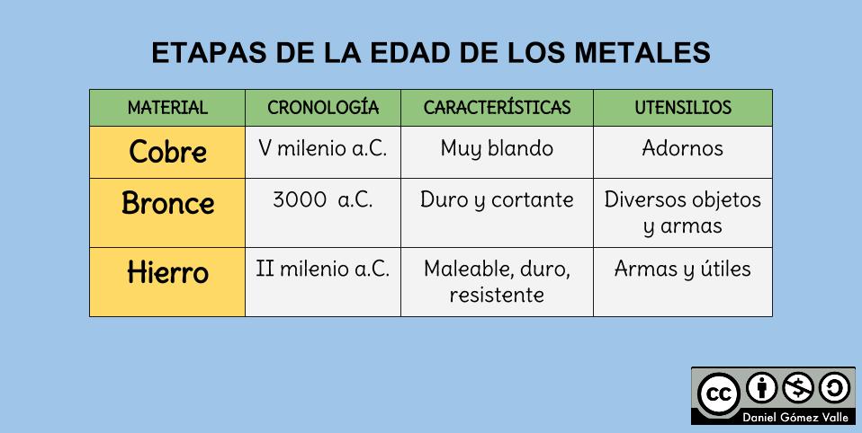 Esquemas y mapas conceptuales de Historia: Cuadro comparativo sobre LA EDAD DE LOS METALES