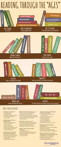 Middle School Most Popular My Daughter Popular Books Infographic