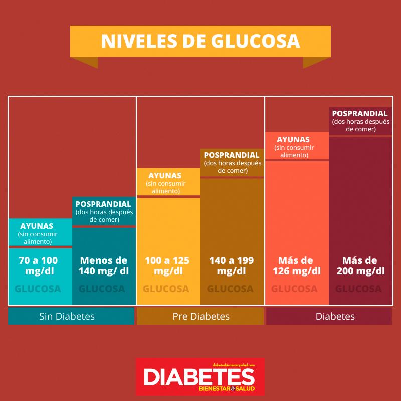 Diagrama de niveles de azúcar en la diabetes en ayunas