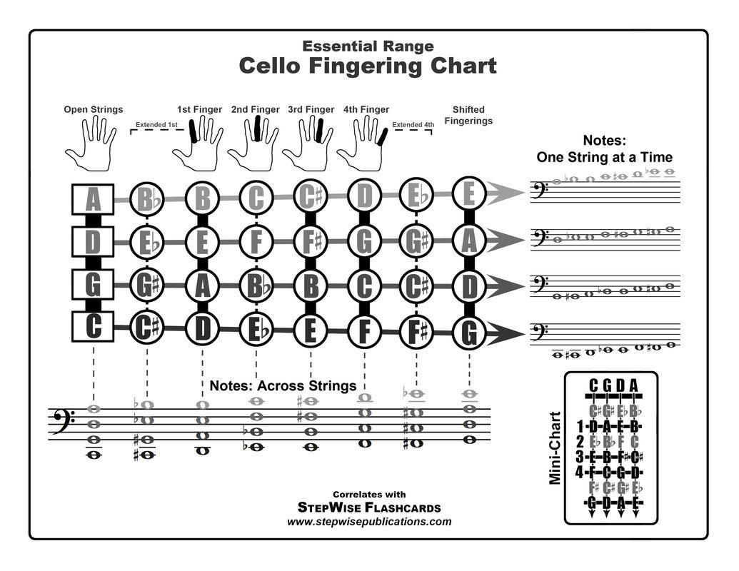 Free Cello Fingering Chart | cello technique | Pinterest | Chart ...