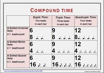 Compound Time Teaching Music Music Theory Worksheets Music Anchor Charts