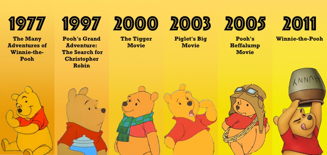 poohlovers:  The Evolution ofDisney's Winnie-the-Pooh CharactersWinnie-the-Pooh