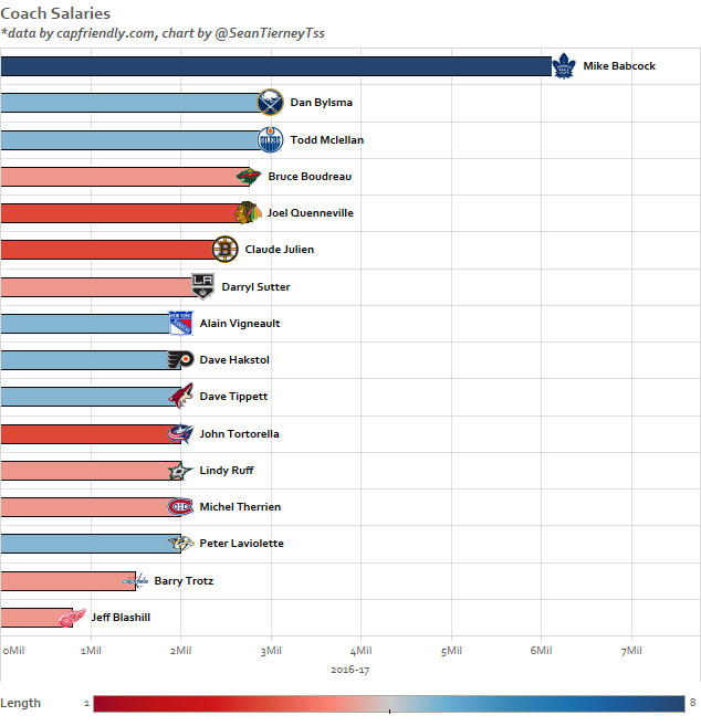 2016 17 Nhl Coach Salaries Nhl Chart The More You Know