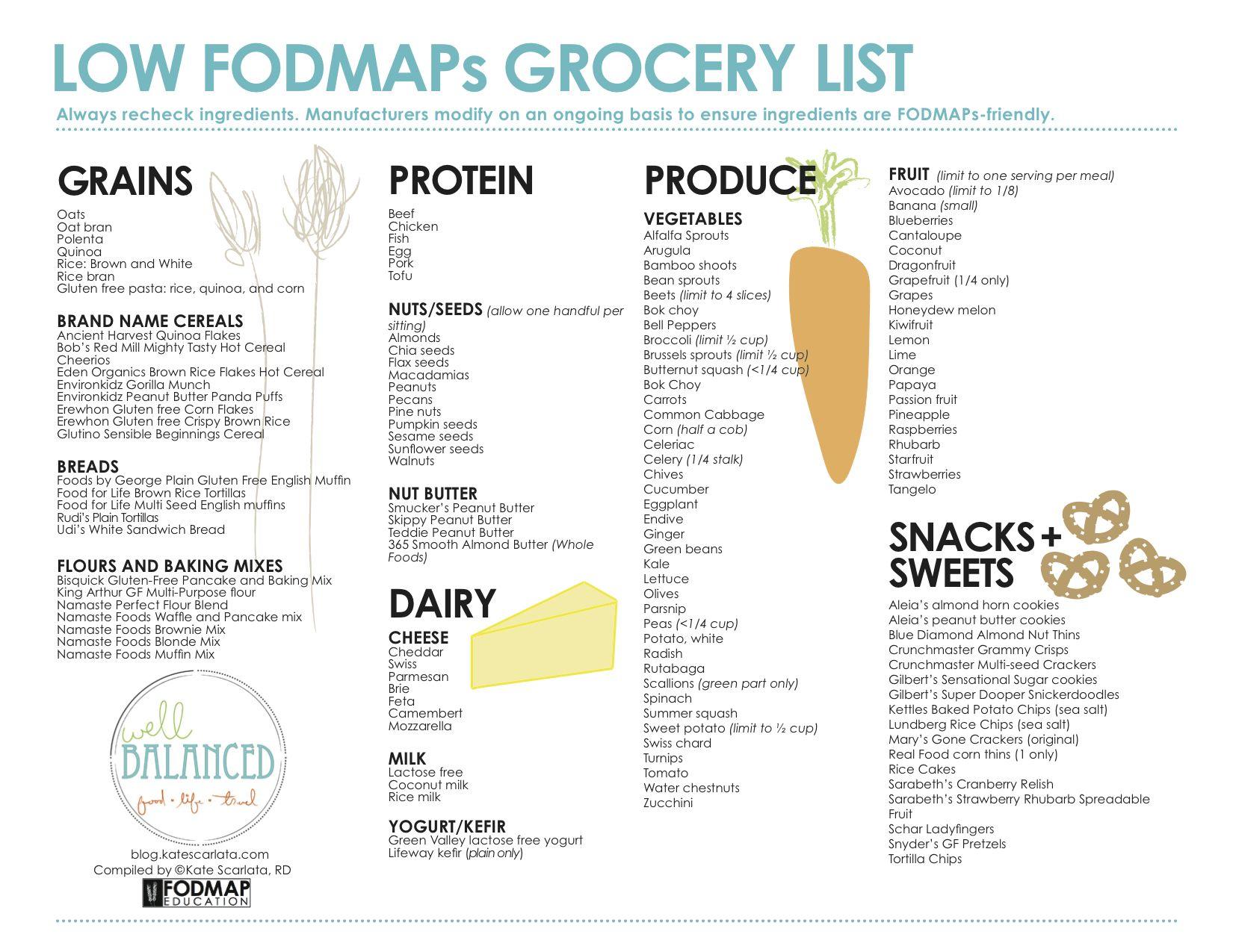 Diät fodmap pdf schar