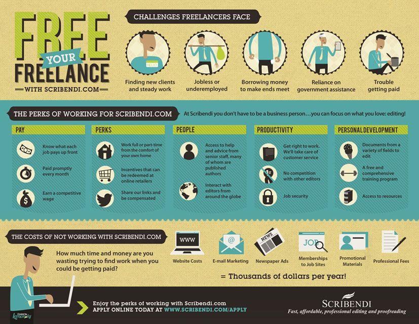 Freelance Editing Jobs Scribendi Freelance Editing Jobs Editing Jobs Freelance Editing