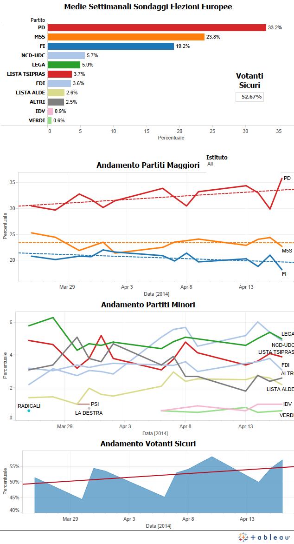 media sondaggi italia elezioni europee 2014 23 aprile