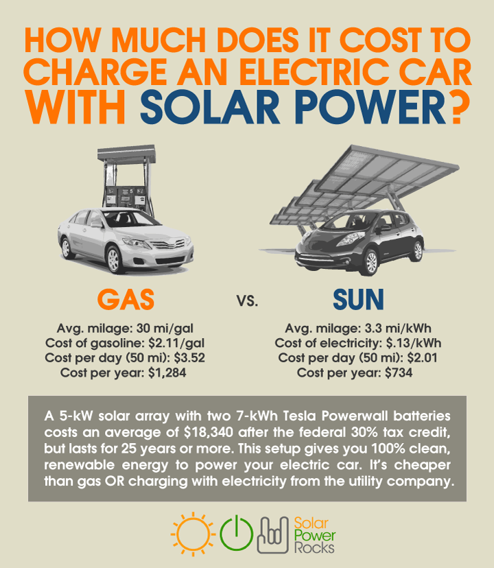 Driving An Ev Is One Of The Most Enjoyable Ways To Help Mother Earth But If You Re Charging Your Car From The Grid You Could Be Solar Power Solar Electricity