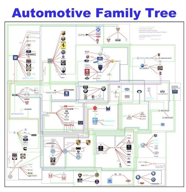 Automotive Family Tree Update Interview And Poster Curiosities