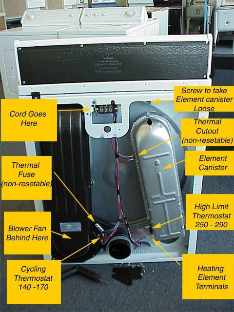 Help For Broken Dryer Electric Dryers Roper Dryer Dryer