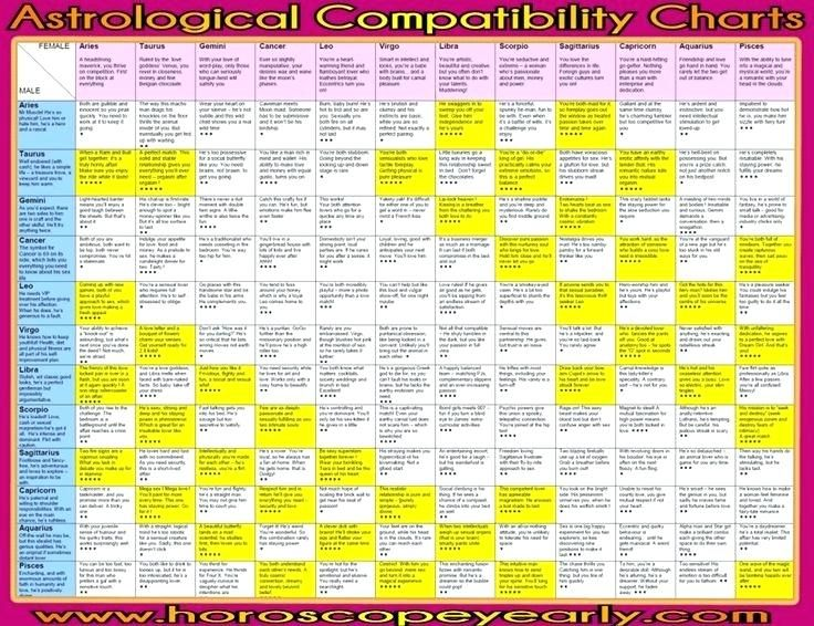 Fancy Birthday Zodiac Chart Pics Newly And Compatibility 63 Chinese