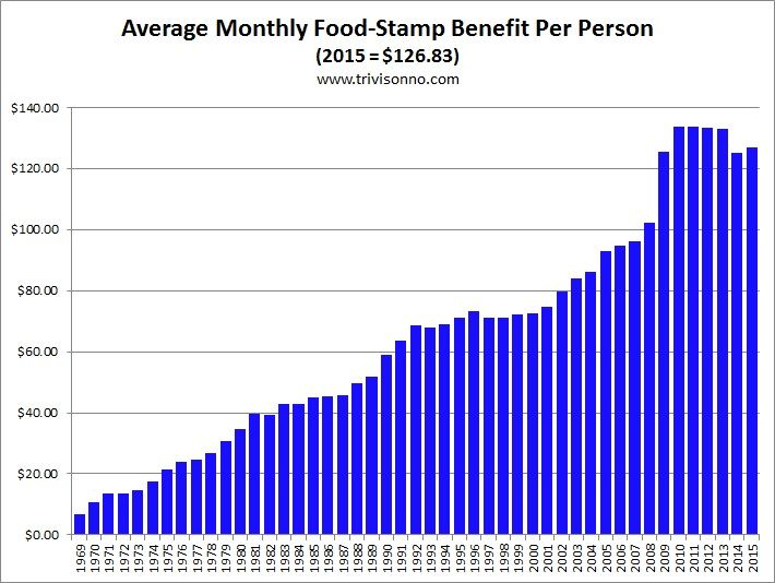 Food stamps monthly benefitg 710534 food stamps monthly benefitg 710534 fandeluxe Choice Image