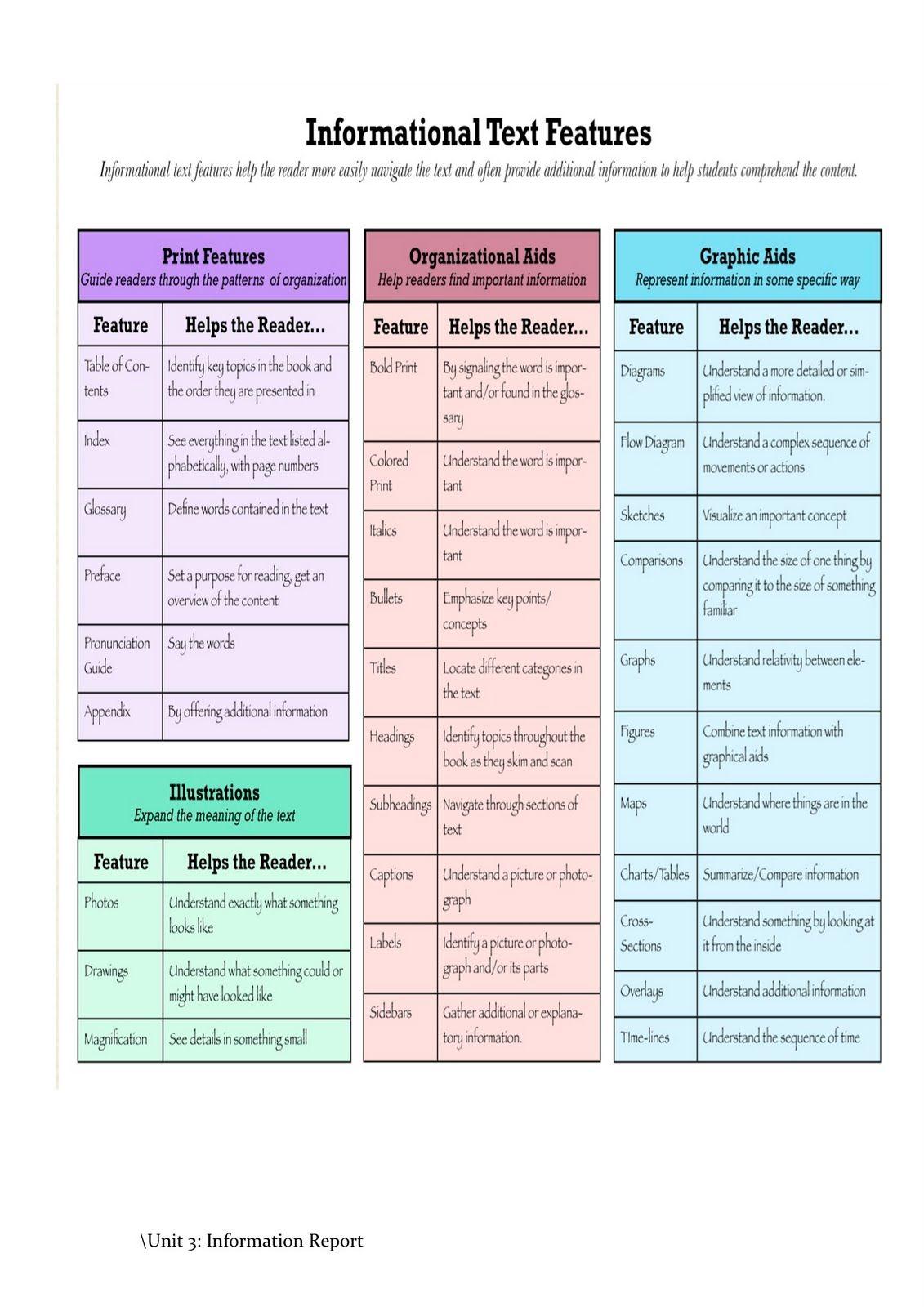Http 3 Bp Blogspot Com Nex3ytmv8im S8zqxbblehi Aaaaaaaaaug Nfdddniutre S1600 Unit 2 Jpg Text Features Middle School Reading Informational Text Features