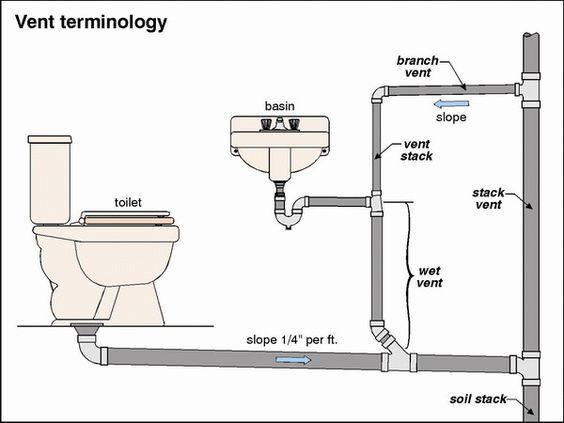 Kitchen Rough Plumbing Diagram Google Search Plumbing Vent Bathroom Plumbing Plumbing Drains