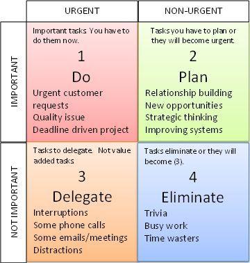 Urgent vs important tasks