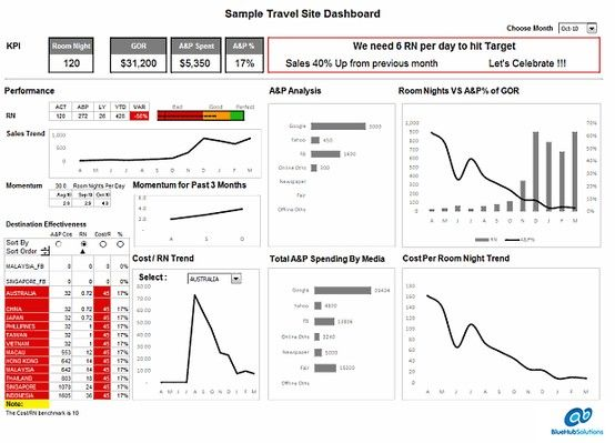 Graphical User Friendly Management Reporting Dashboards Report