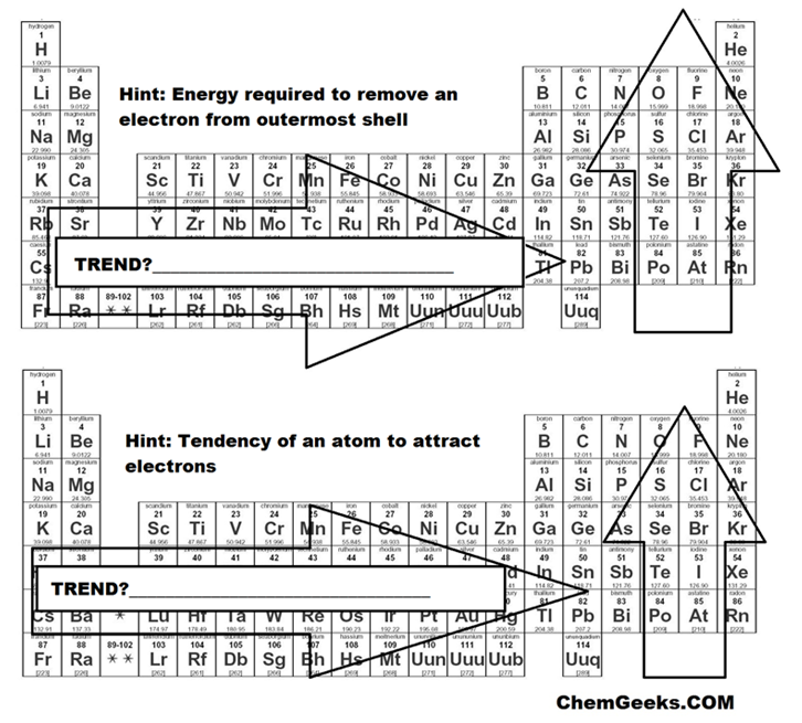 A brief periodic table trends activity for high school and genchem to learn about the 5 trends of the periodic table ionization energy electron affinity metallic character atomic radius and electronegativity urtaz Images