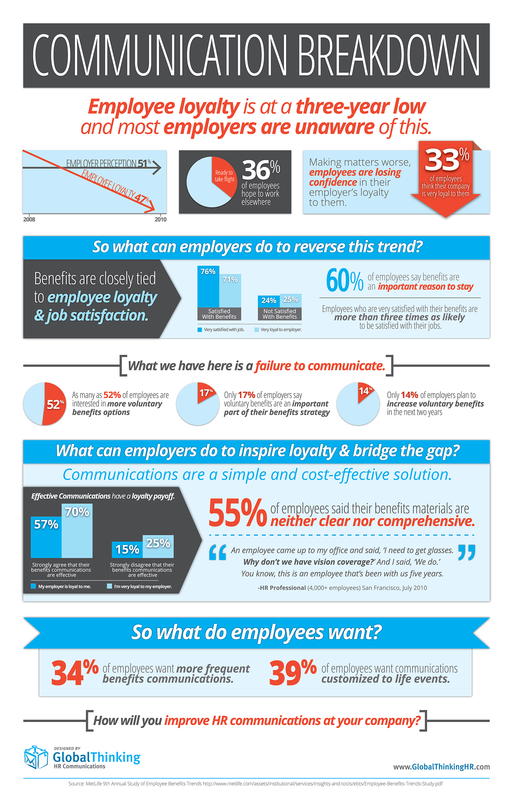 Business Infographics Declining Employee Loyalty