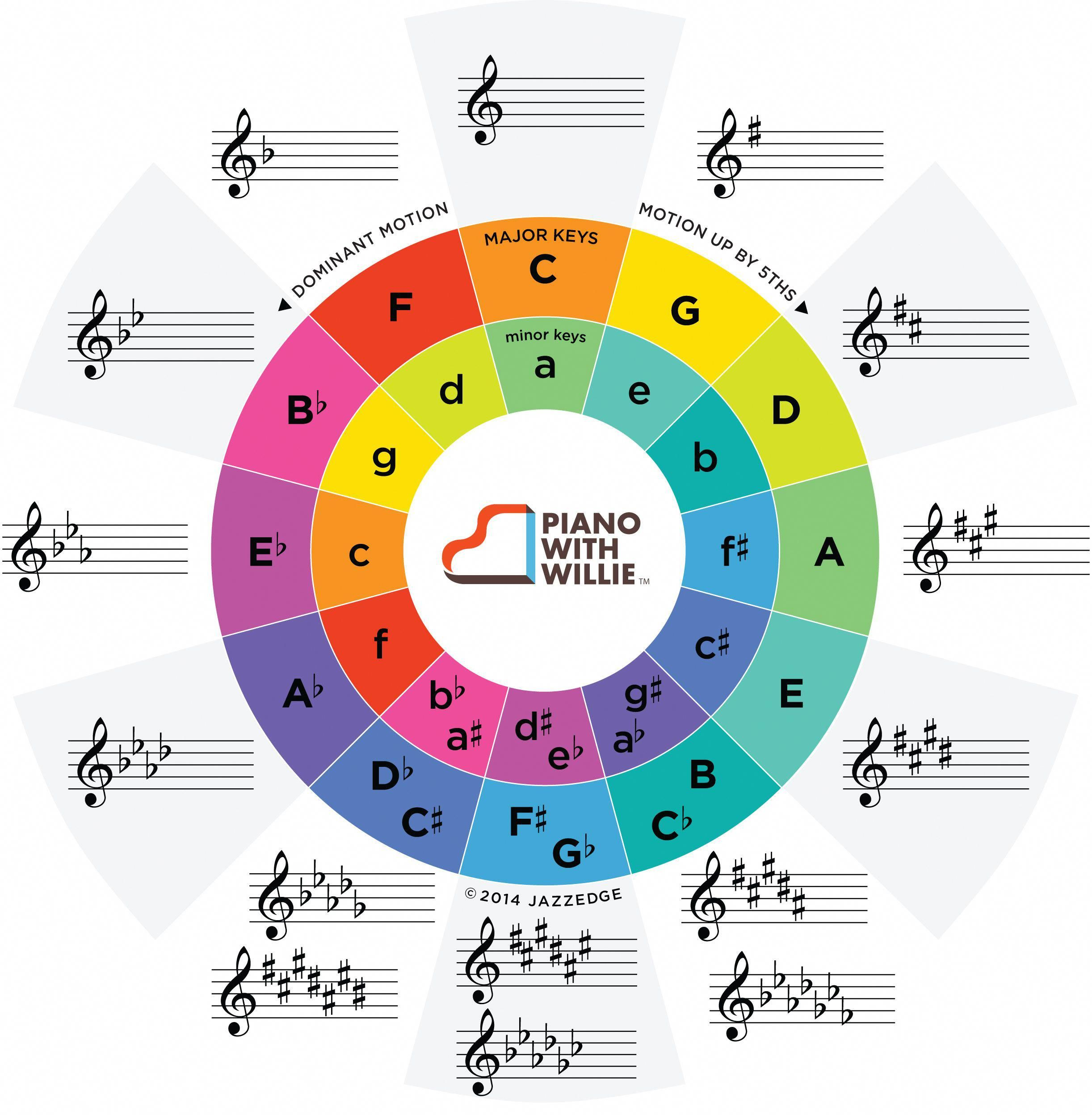Cool Circle Of 5ths Chart In Color With Key Signatures