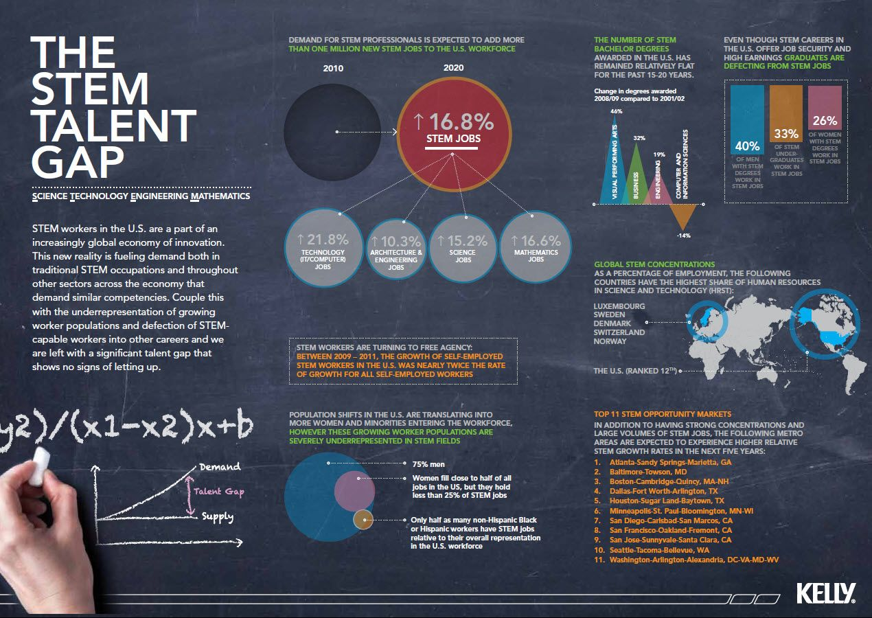 Image result for STEM infographic