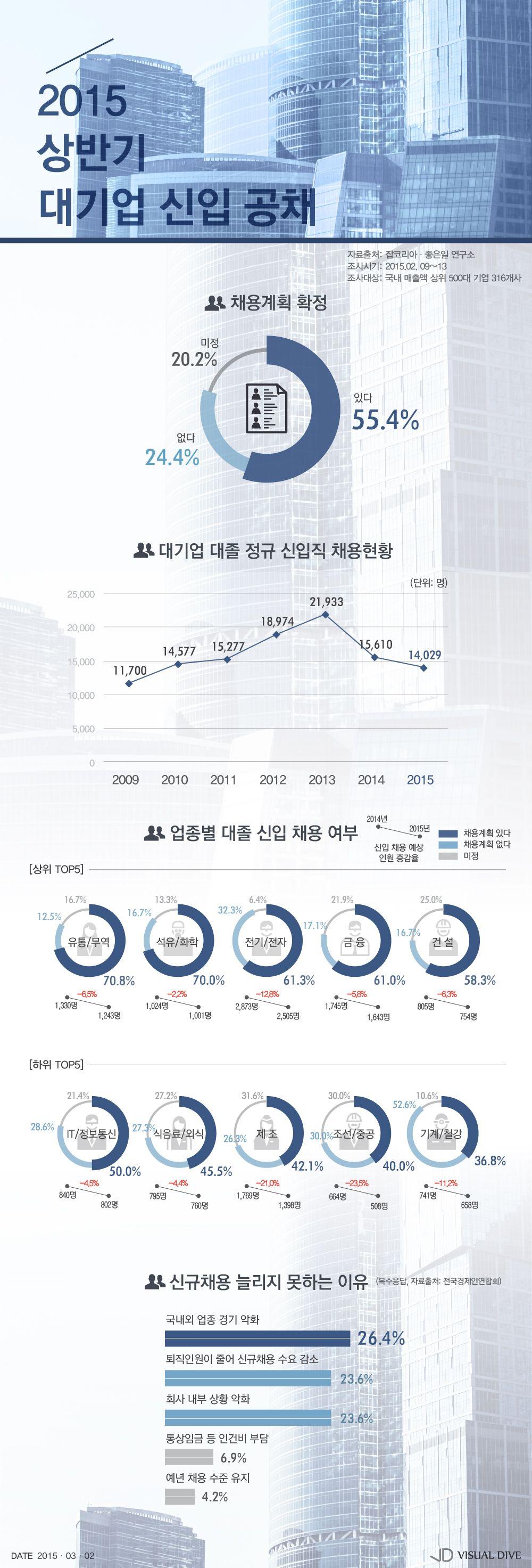 막오른 상반기 대졸 공채…채용 계획 기업 '55.4%' [인포그래픽] #recruitment / #Infographic ⓒ 비주얼다이브 무단 복사·전재·재배포 금지