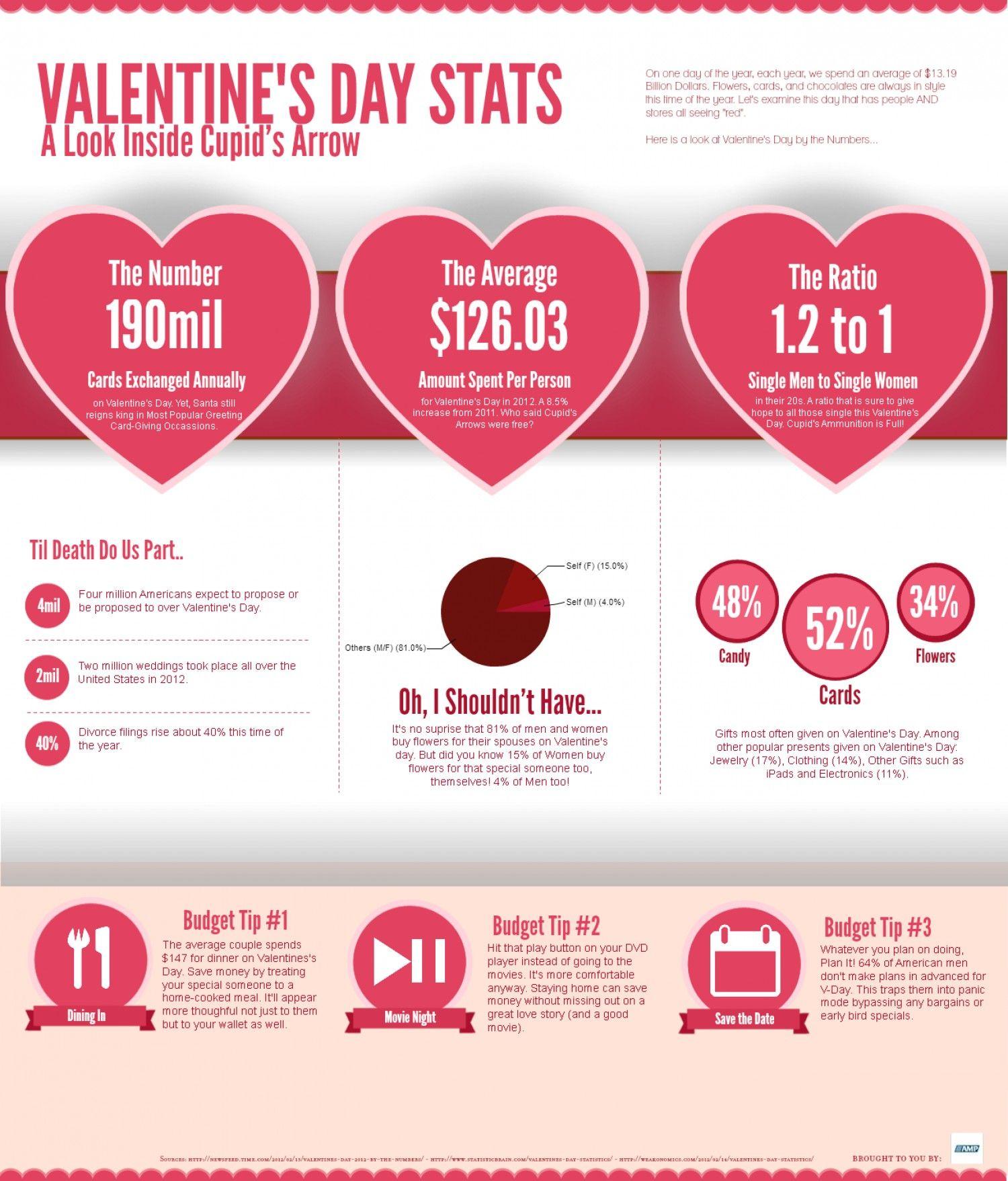 Valentine S Day Statistics Infographic