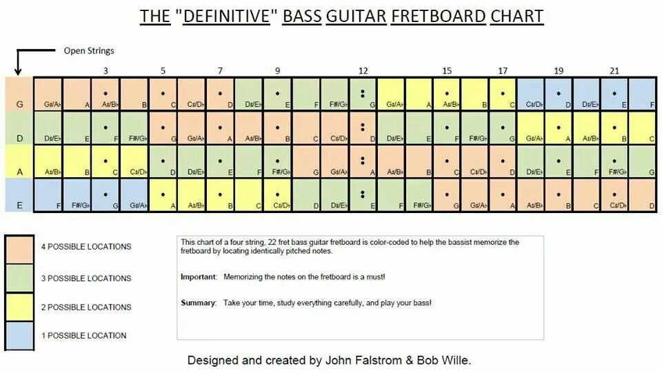 The Definitive Bass Guitar Fretboard Chart