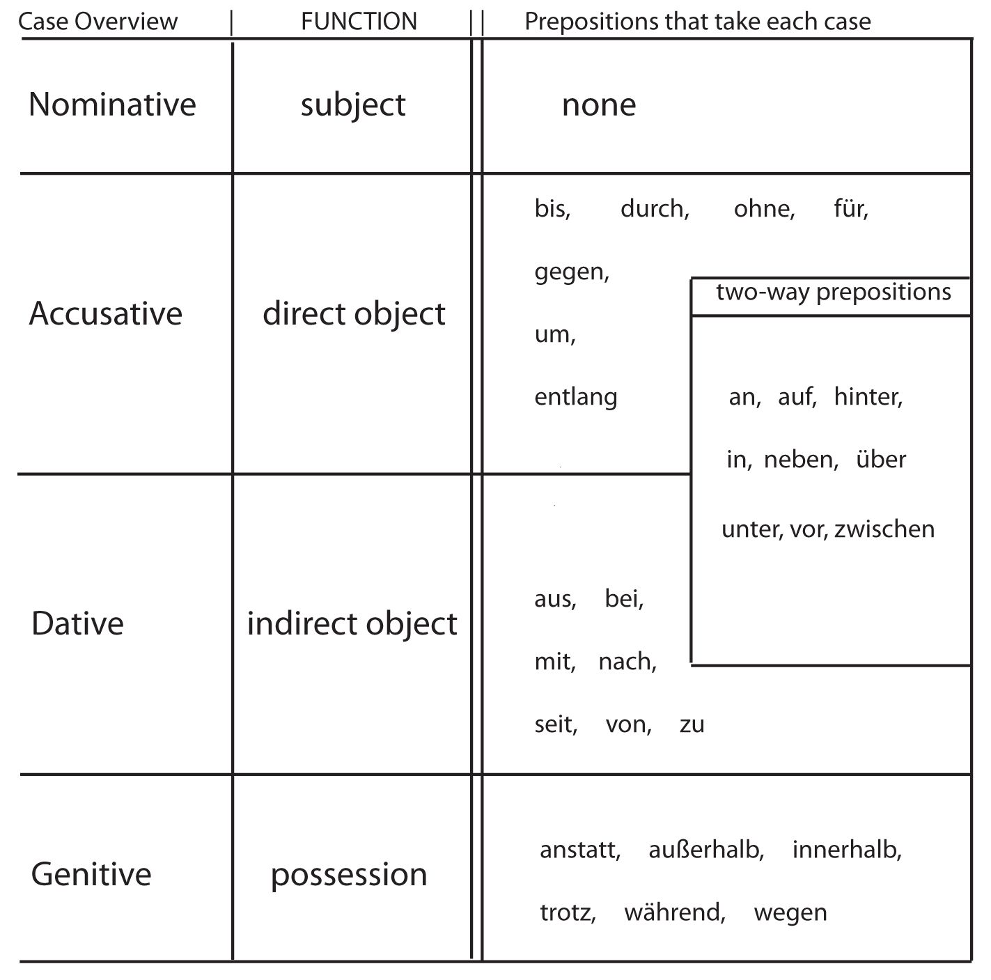 German Article And Personal Pronoun Declension