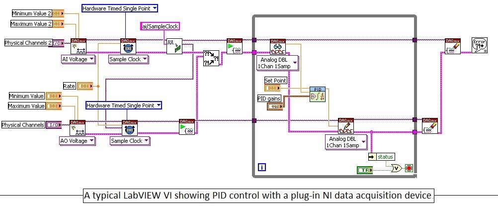 A typical LabVIEW VI showing PID control with a plug-in NI