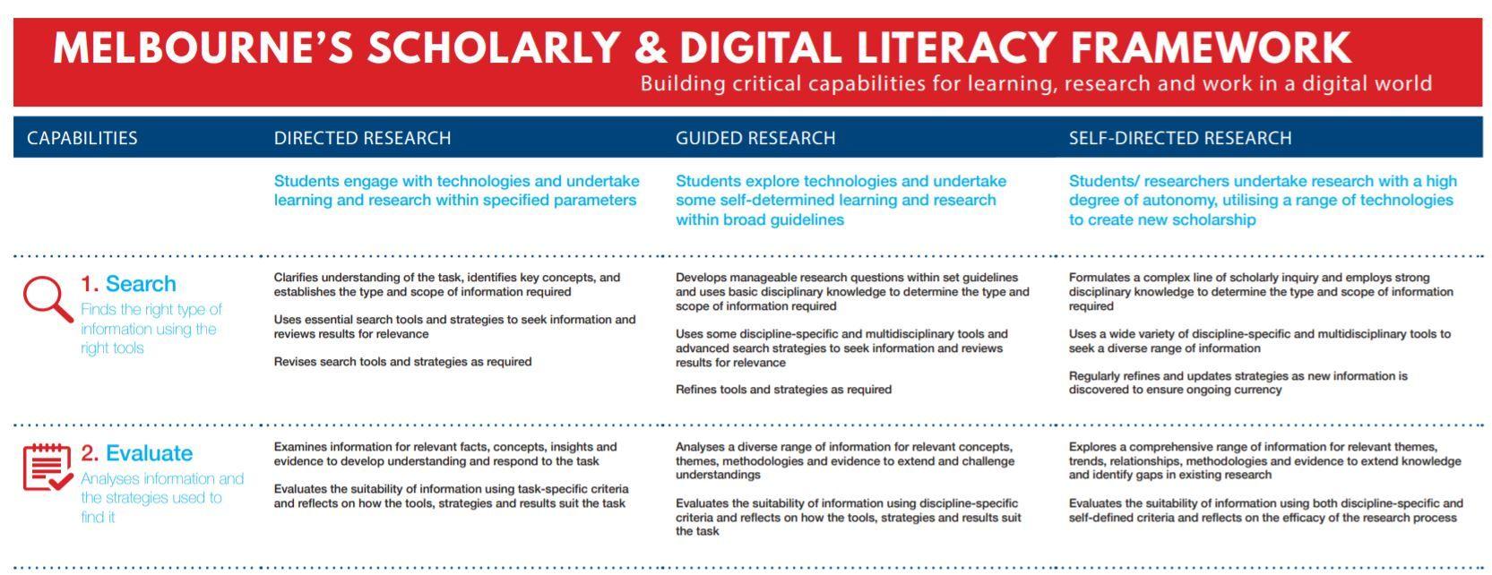 Scholarly and Digital Literacy Framework Digital