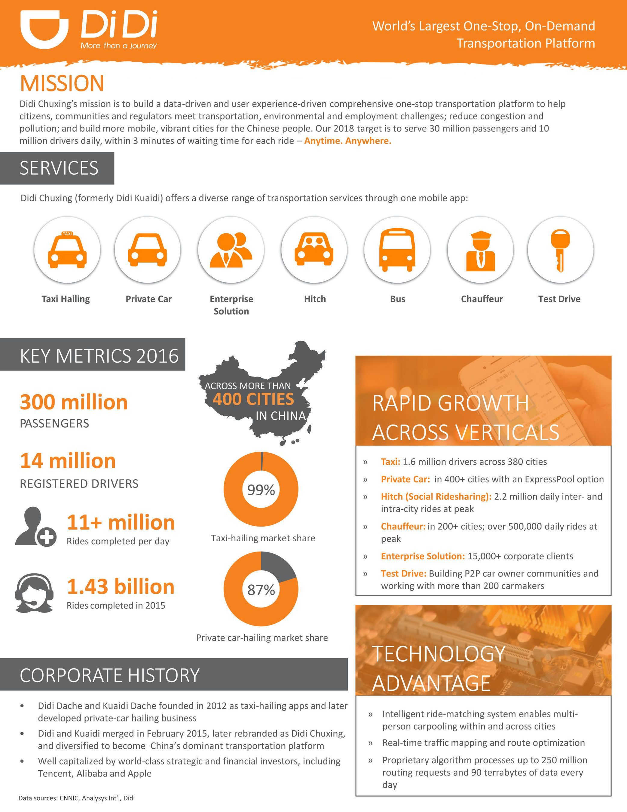 Didi Chuxing Announces Progress In Current Fundraising Round One Pager Design Brochure Design Template Design Print Layout
