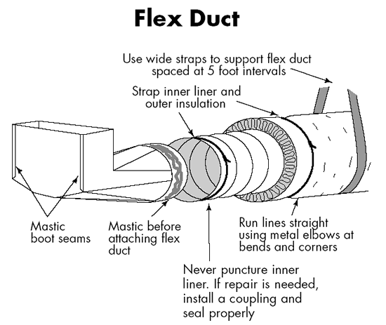 Duct Sealing Flex Ducts Flex Duct Duct Seal