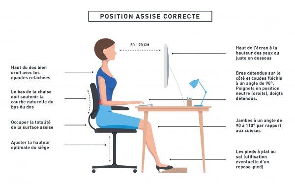 Position Ecran Cervicales Recherche Google En 2020 Astuce Rangement Posture Surpoids
