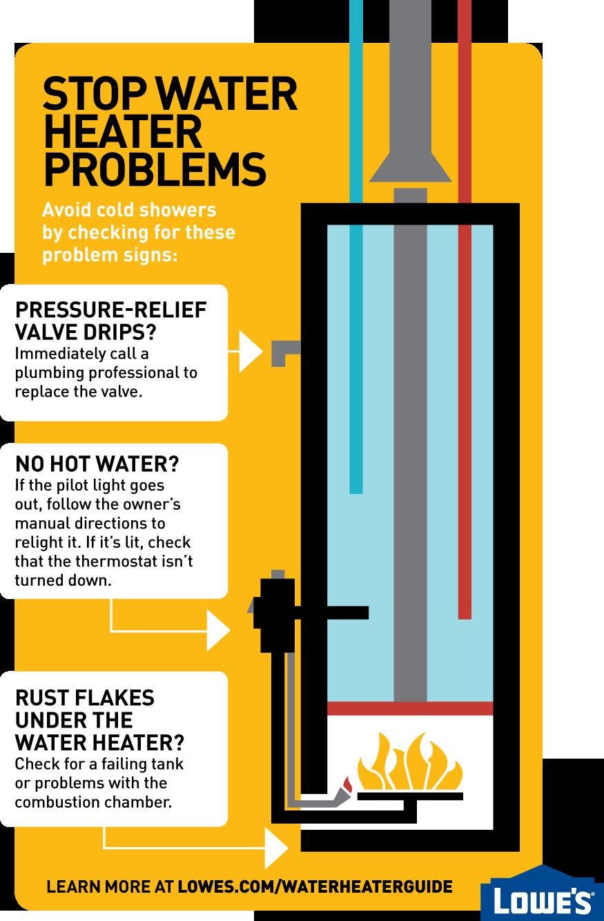 No Hot Water Pressure