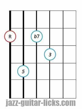 Dominant 7th guitar chord diagram 6 drop 2