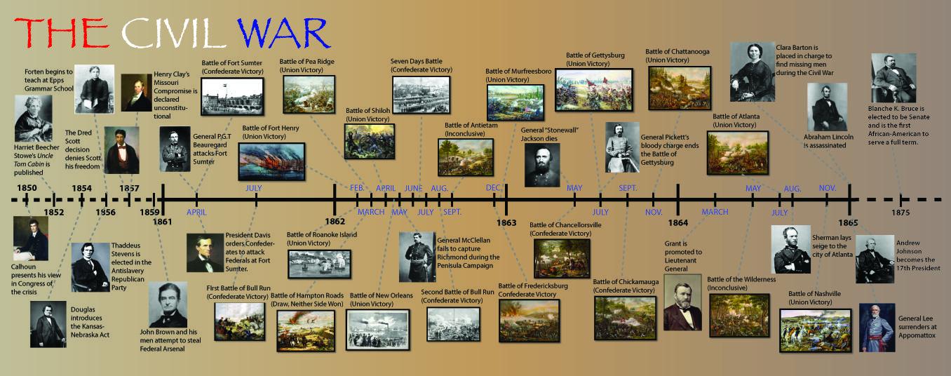 civil war project civil war timeline info